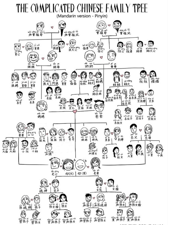Chinese_Family_Tree